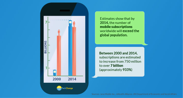Infographic global mobile subscription vs. population 2014