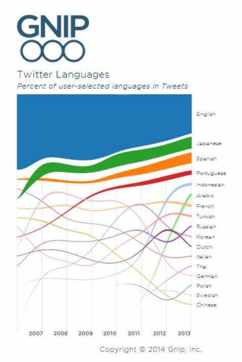 Twitter languages