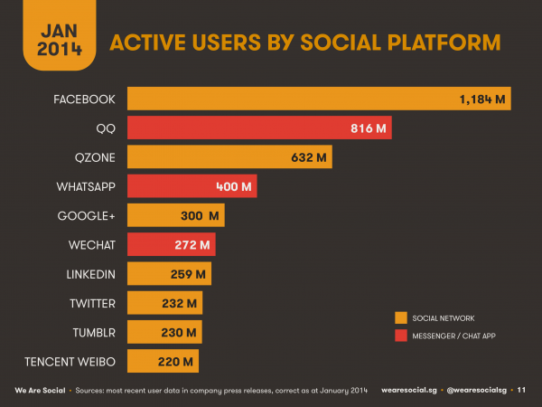 wearesocial-social-media-penetration-worldwide-e1389183989165