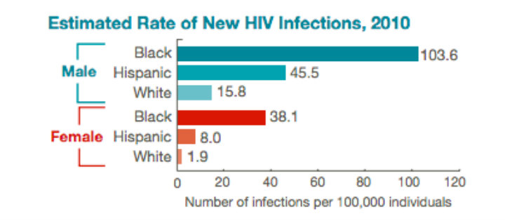 CDC estimated rate of new HIV infections (2010)