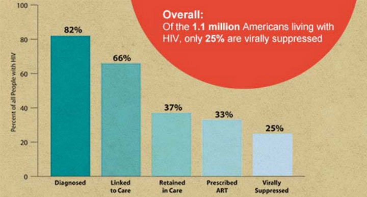 HIV Care Continuum