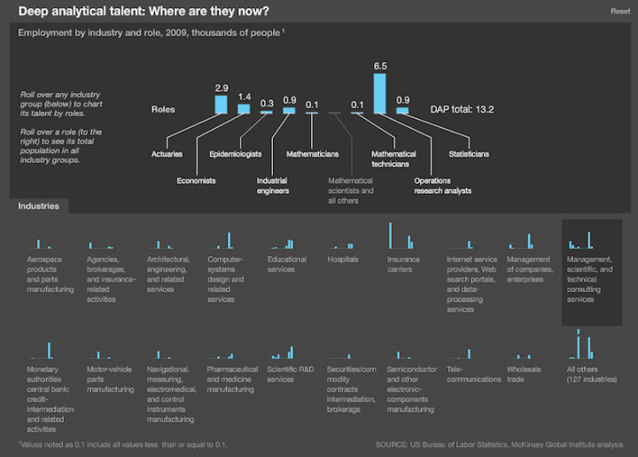 McKinsey research on data scientists in different industries