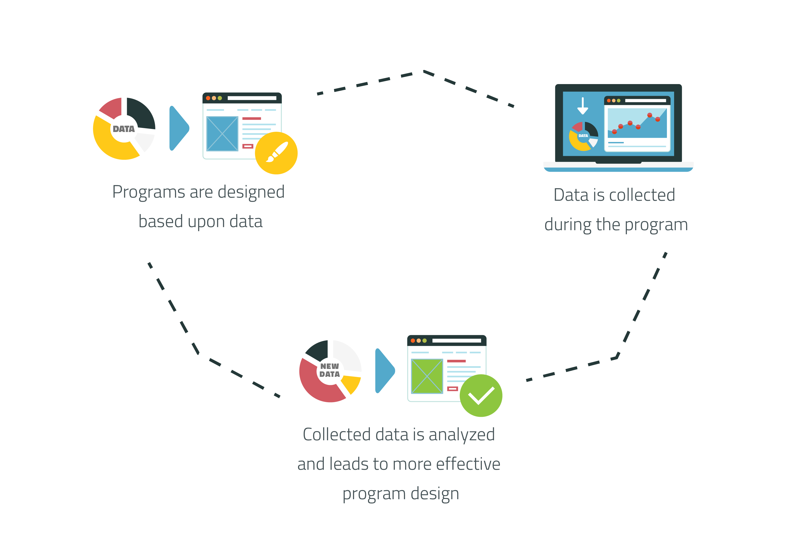 data in the program cycle