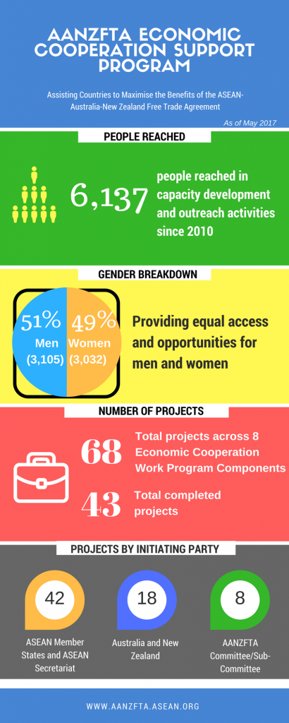 AECSP-Infographic-as-of-May-2017-410x1024